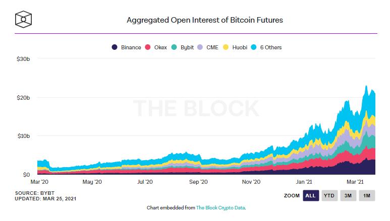 Открытый интерес по фьючерсам на биткоин на разных биржах.