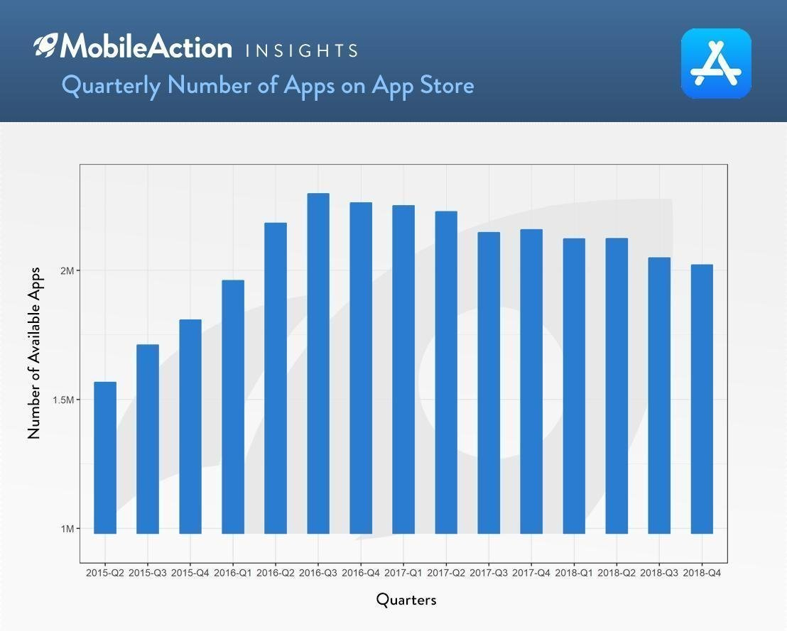 2018 App Industry Report & Trends to Watch for 2019 - Mobile Action Blog