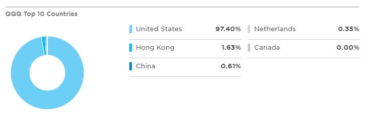 QQQ成分股國家分布狀況