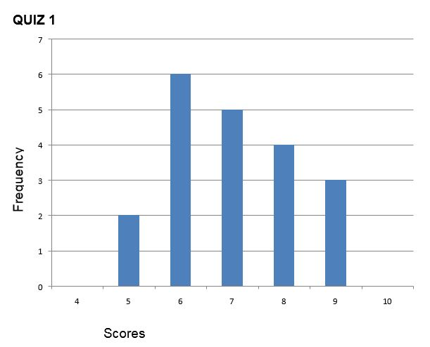 Quiz result 1 showing variability