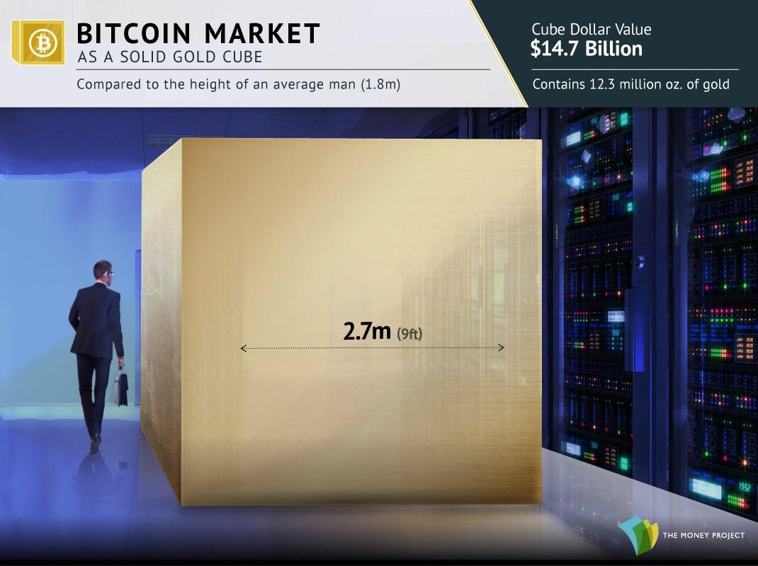 intégralité du marché bitcoin dans un cube d'or