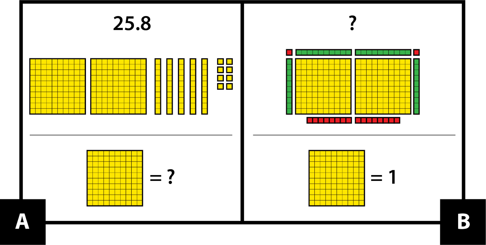 A: Yellow base ten pieces represent 25.8 as 2 mats, 5 rods, and 8 units. What is the value of each mat? B: Base ten pieces represent an unknown number as 2 yellow mats, 4 green rods, and 18 red units. Each mat = 1.