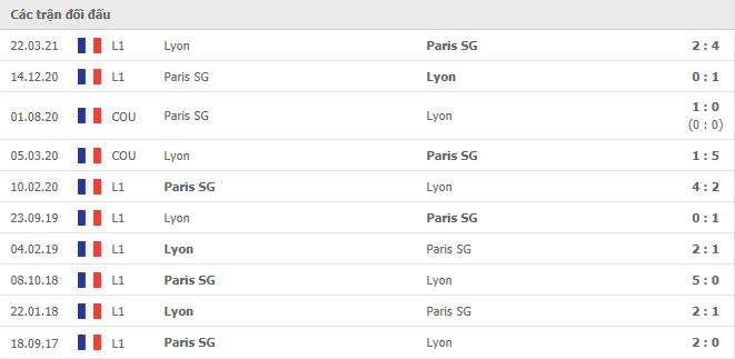 10 cuộc đối đầu gần nhất giữa Paris S.Germain vs Lyon