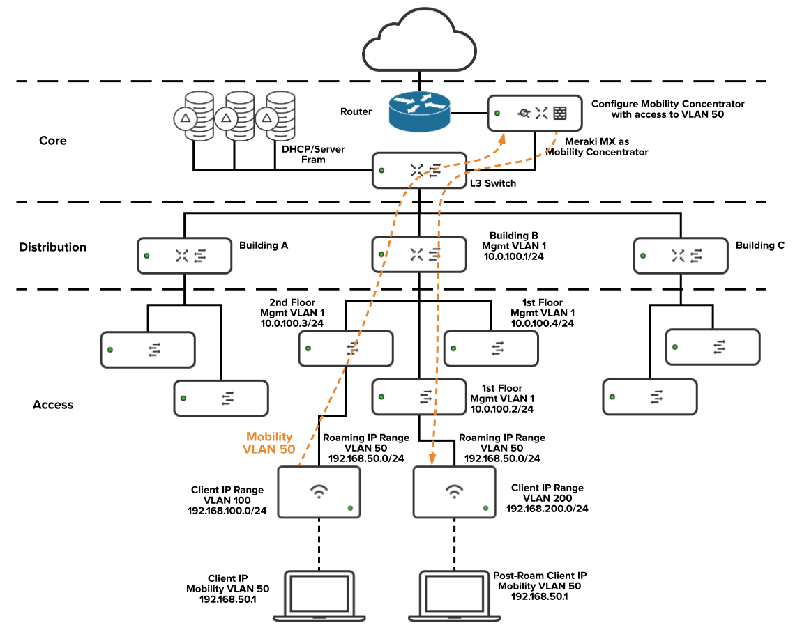 L3_roam_Diagram2.png
