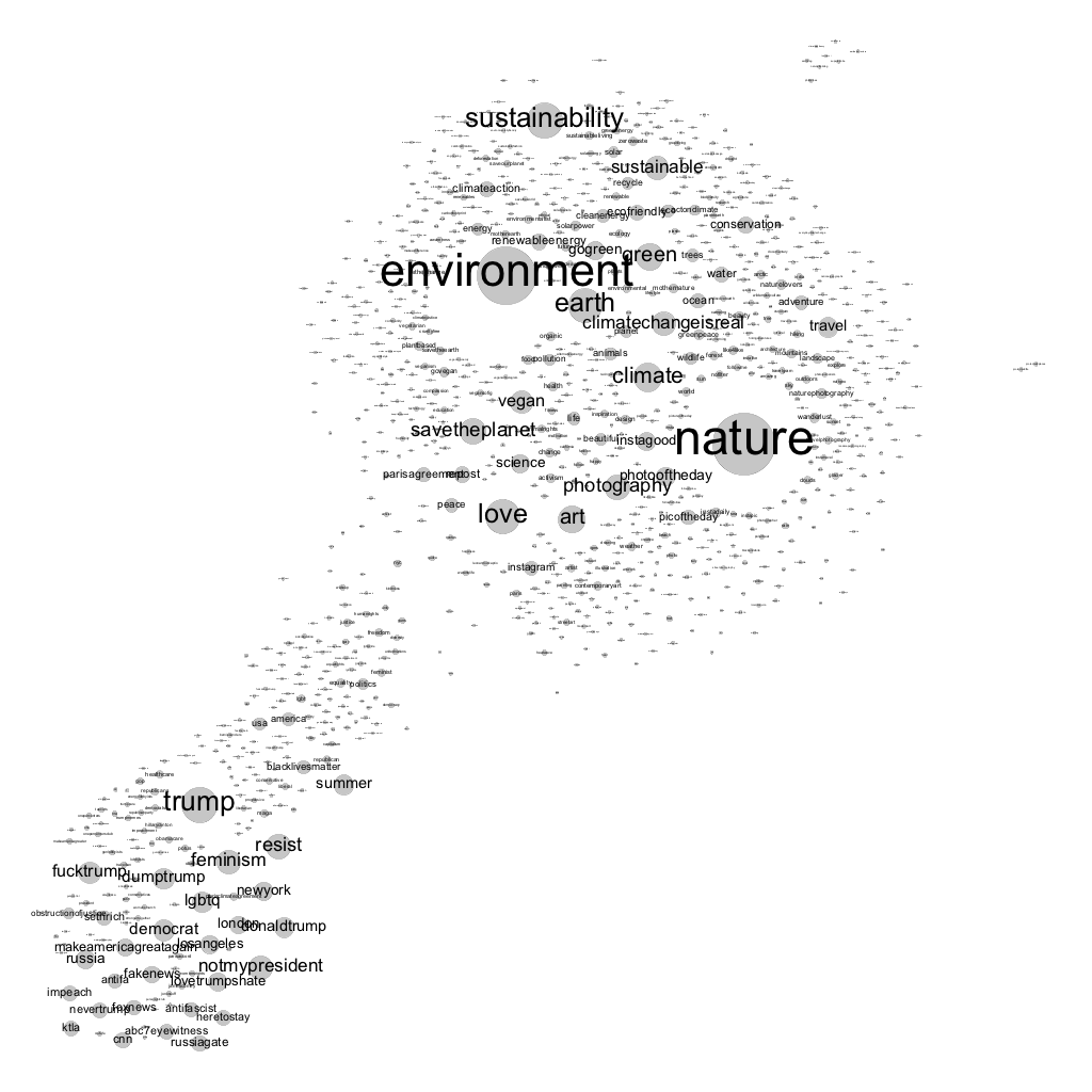 #climatechange co-tag network.png