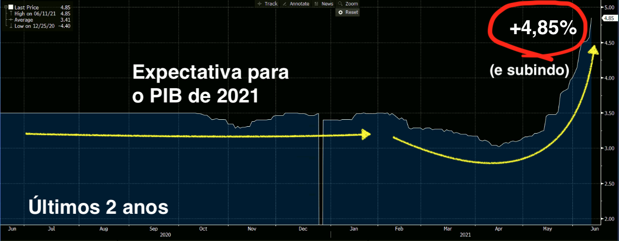 Gráfico apresenta mediana da expectativa de PIB do Focus para 2021.