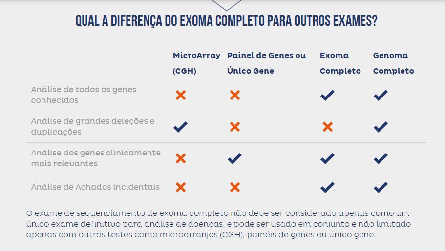 Qual a diferença do exoma completo para outros exames? Tabela de comparação.