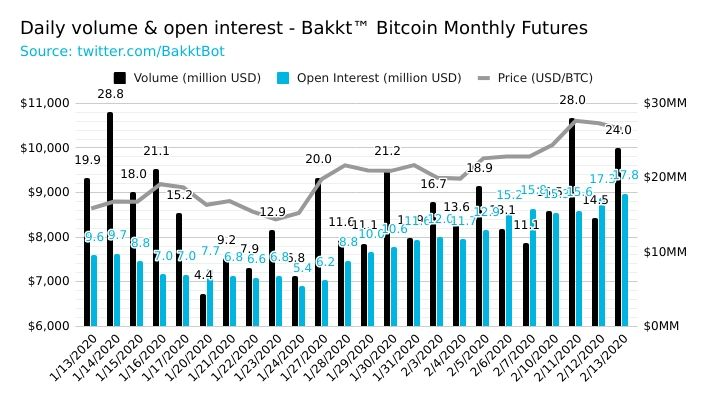 Graph showing the daily volume and open interest on Bakkt's Bitcoin monthly futures