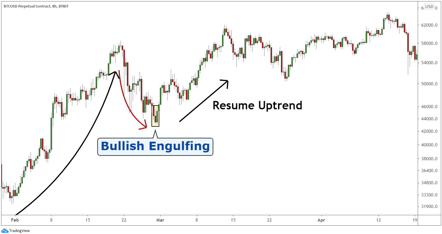 When does bullish engulfing appear?