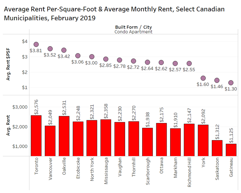Condo Rent PSF by Muni.png