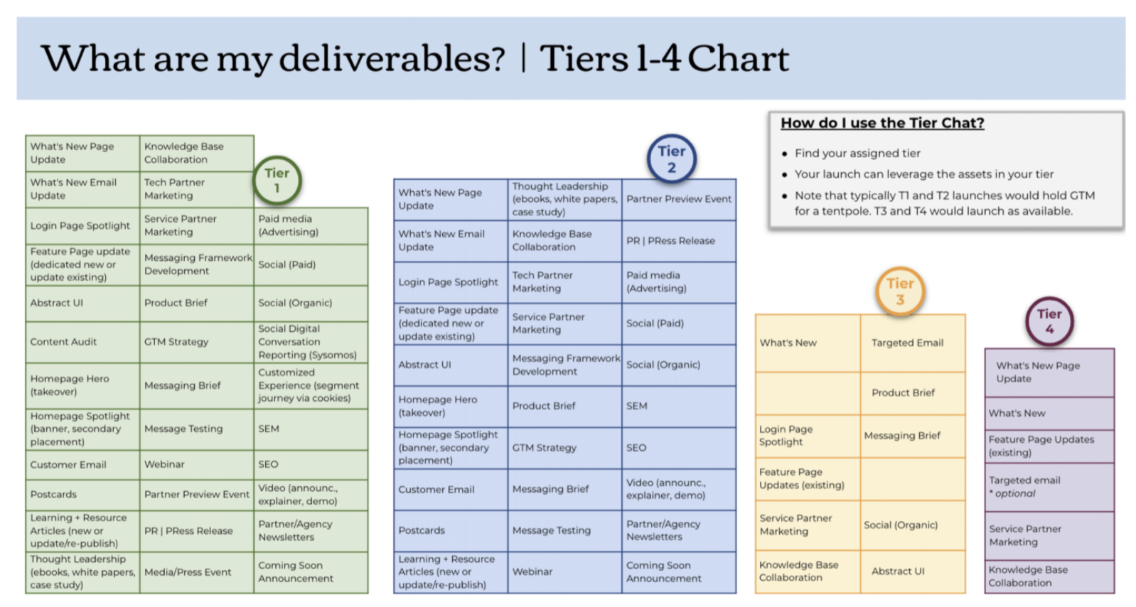 Chart prioritizing deliverables