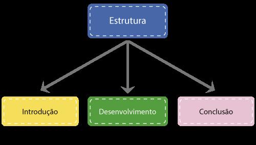 estrutura da redação enem