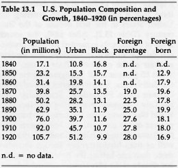changes to the urban population in america North america population growth north america has seen a great deal of growth in its many megapolitan areas, including the ten listed above.