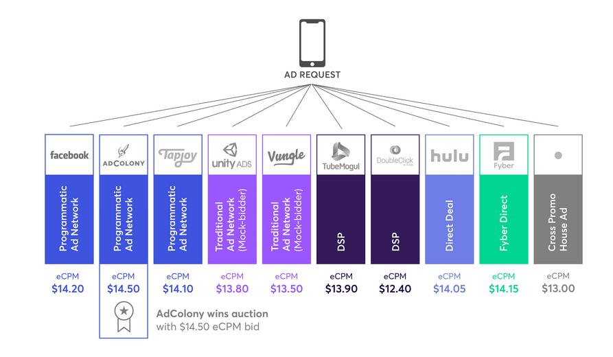 header-bidding-systeme