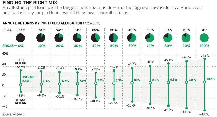 如何對抗通貨膨脹:債券是可以抗通膨的一種投資商品,且市面上也開始在銷售一些股債平衡的ETF
