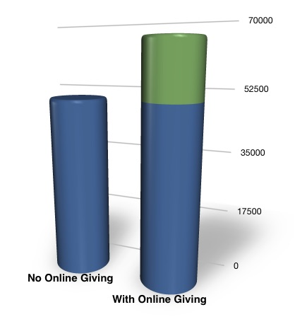 Difference in donation revenue with online giving for churches