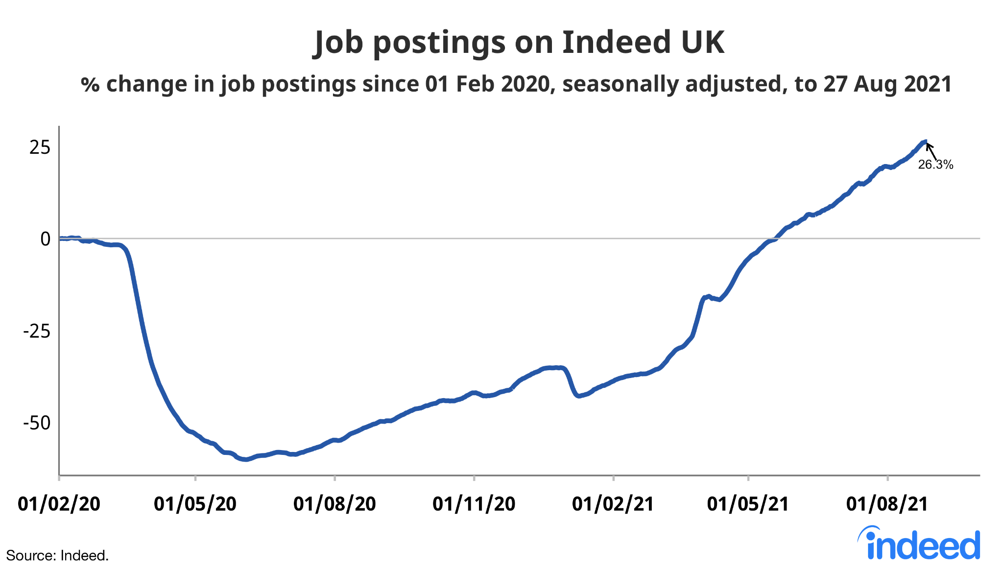"""A line graph titled """"Job postings on Indeed UK"""""""