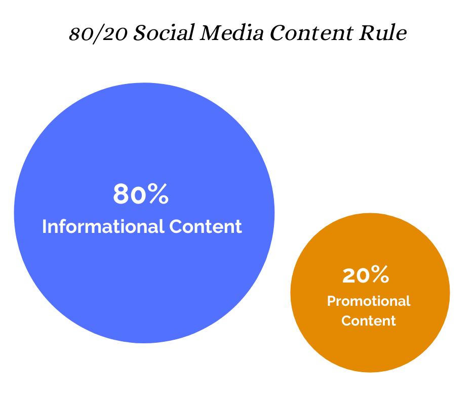 Règle relative au contenu des réseaux sociaux 80/20