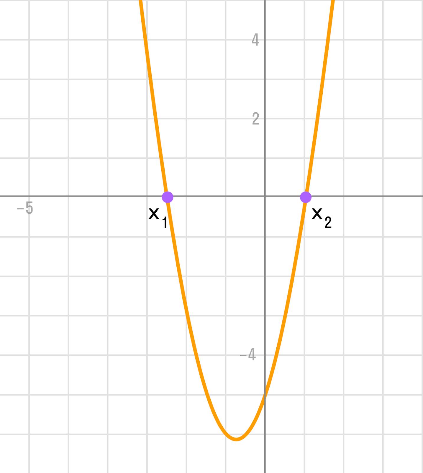 график при условии a > 0