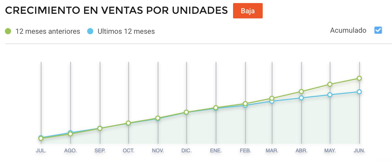 Crecimiento videojuegos vendidos Brasil