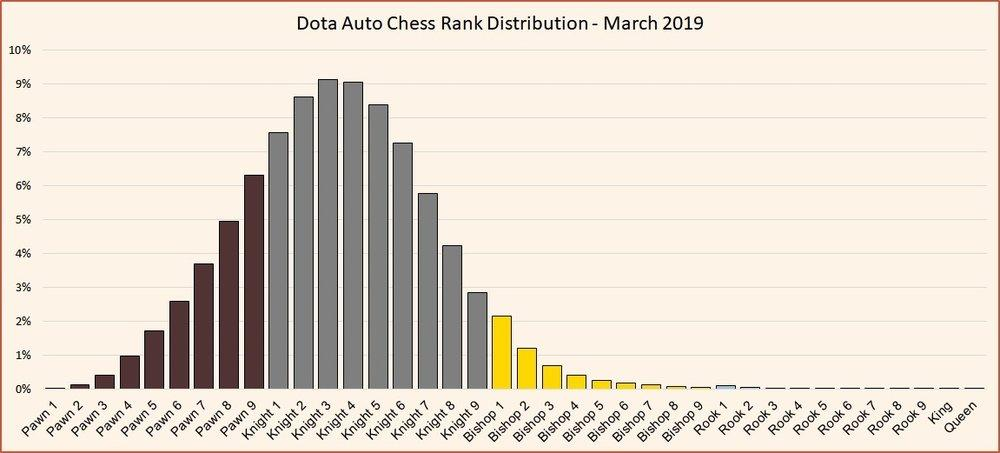 dota auto chess rank distrubution