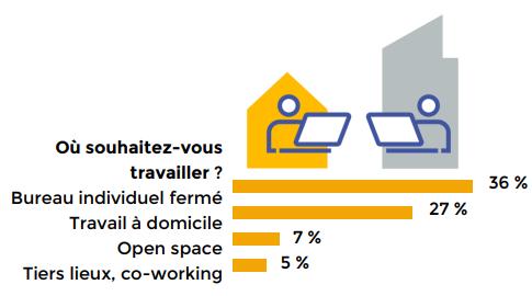Graphique baromètre phygital workplace : 36% des collaborateurs préfèrent travailler dans un bureau fermé, 27% à domicile et 7% en open space