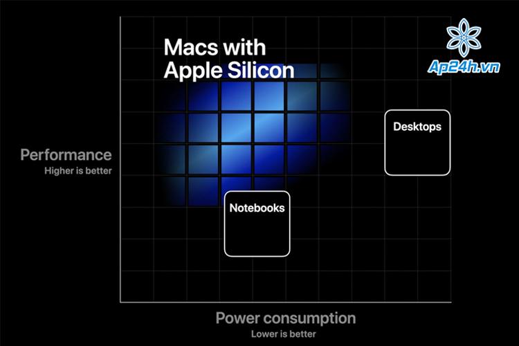 Apple sẽ ra mắt sản phẩm Mac mới vào 10/11