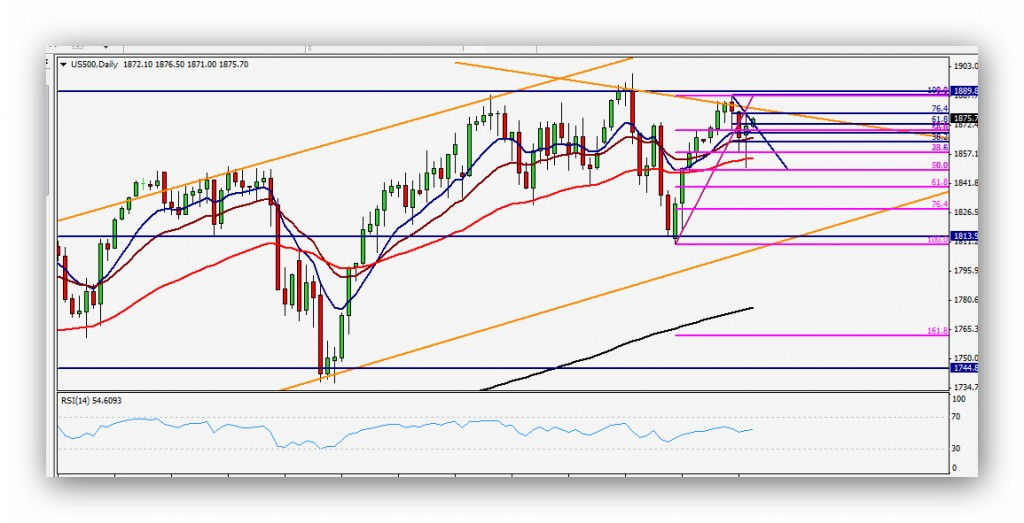 CompartirTrading Post DayTrading 2014-04-29 SP500 Diario