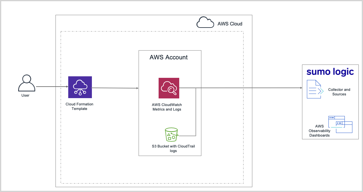 AWS O - architecture.png