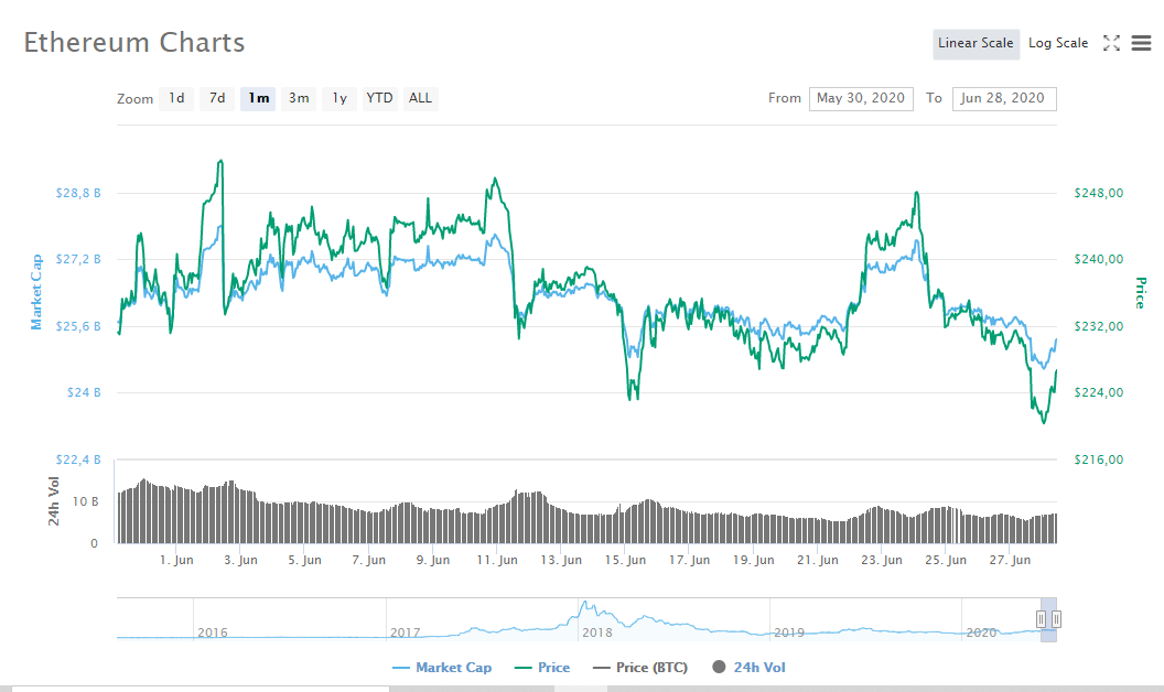 Gráfica mensual del precio de Ethereum. Fuente: CoinMarketCap