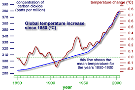 Image result for climate change graph