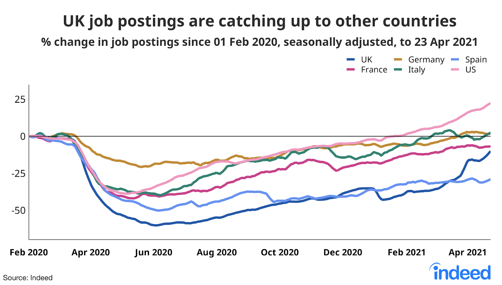 Line graph showing UK job postings are catching up to other countries
