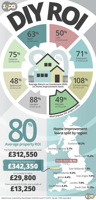 Infographics-diy-roi_v04-zopablog.png