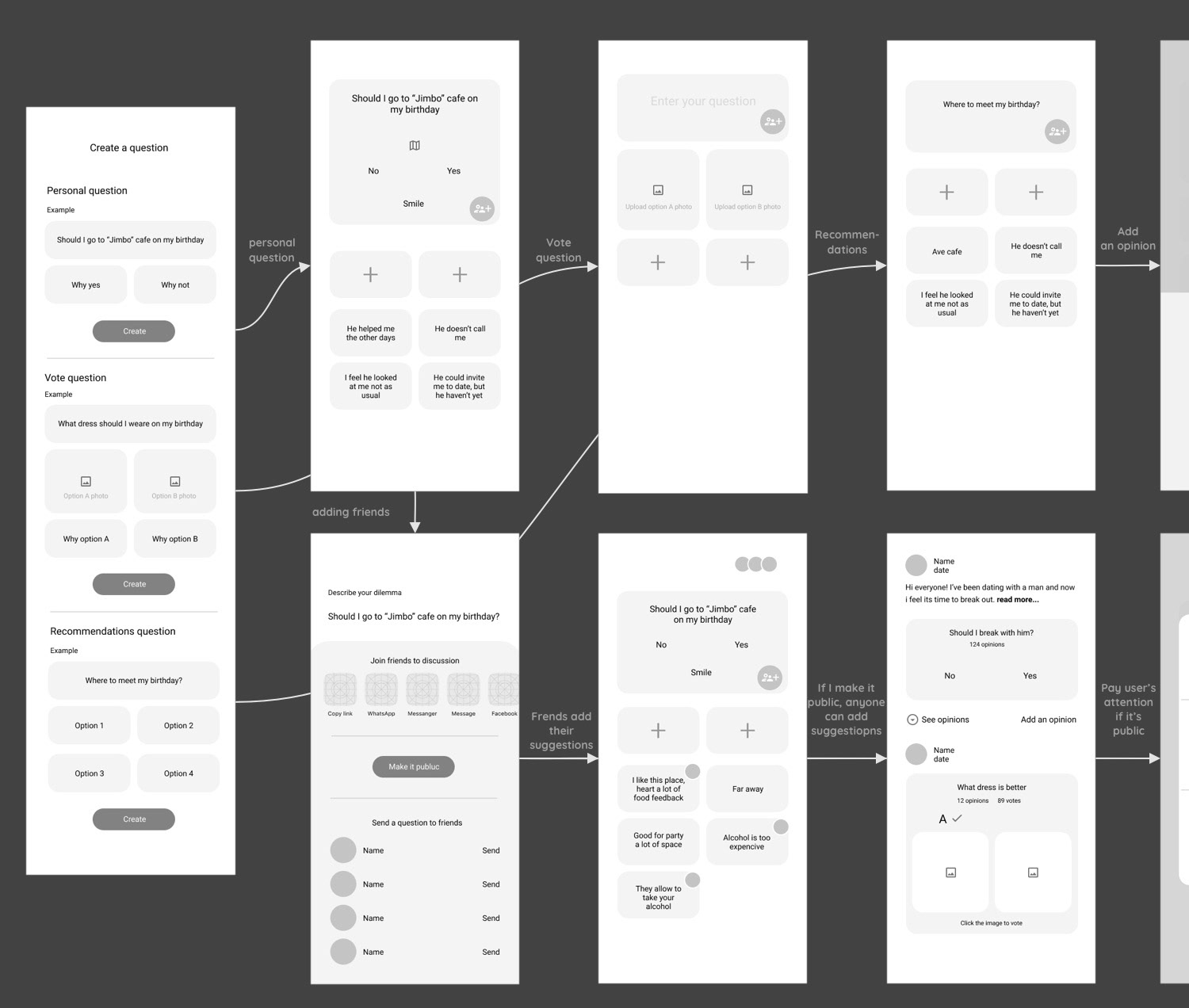 A medium fidelity wireframe example of Havryk Inna's decision making app.