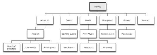 Exemple de visualisation de la structure de navigation