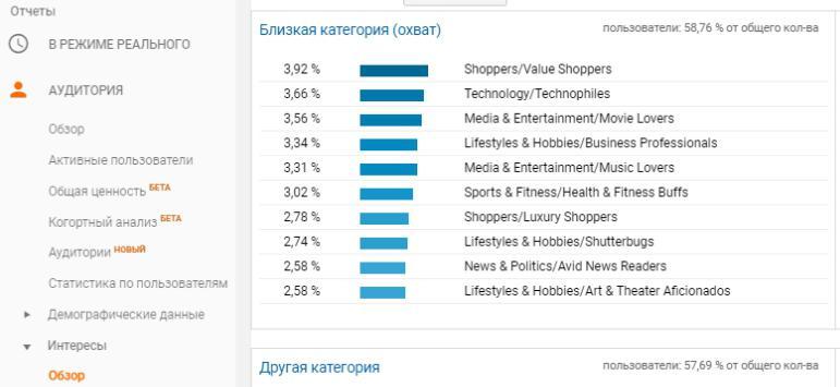 E:\РАБОТА\МЕДИАНАЦИЯ\Генерация скрытых интересов\Базовые отчеты Google Analytics ред.jpg