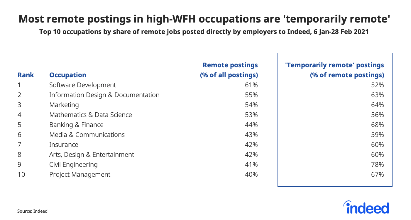 Table showing most remote postings in high work from home occupations are temporarily remote