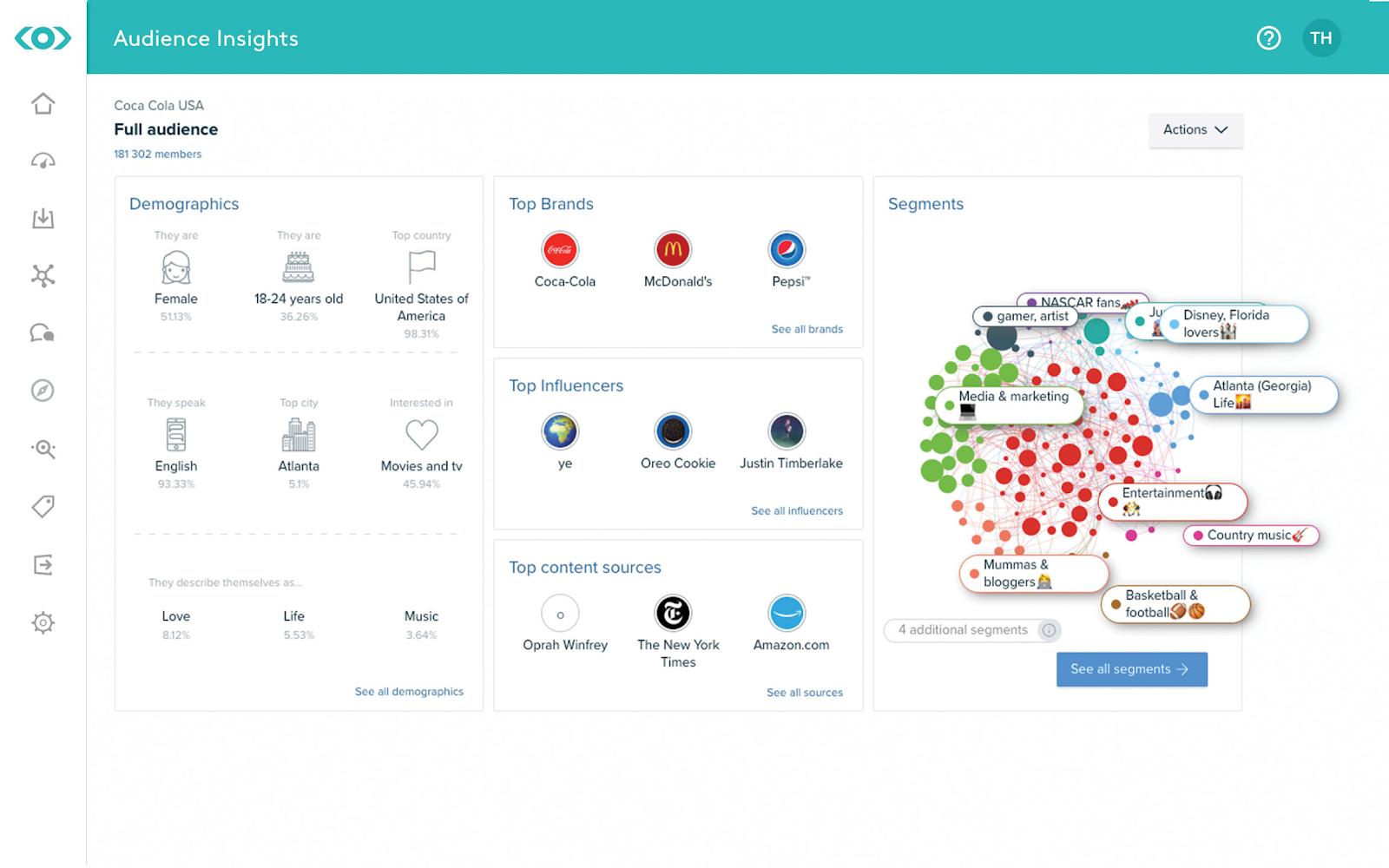 a screenshot of meltwater, a social media monitoring tool