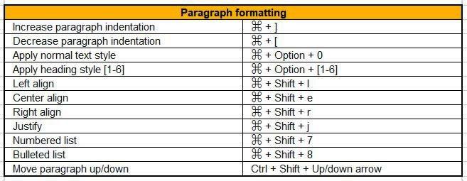 paragraph formatting google docs mac shortcuts