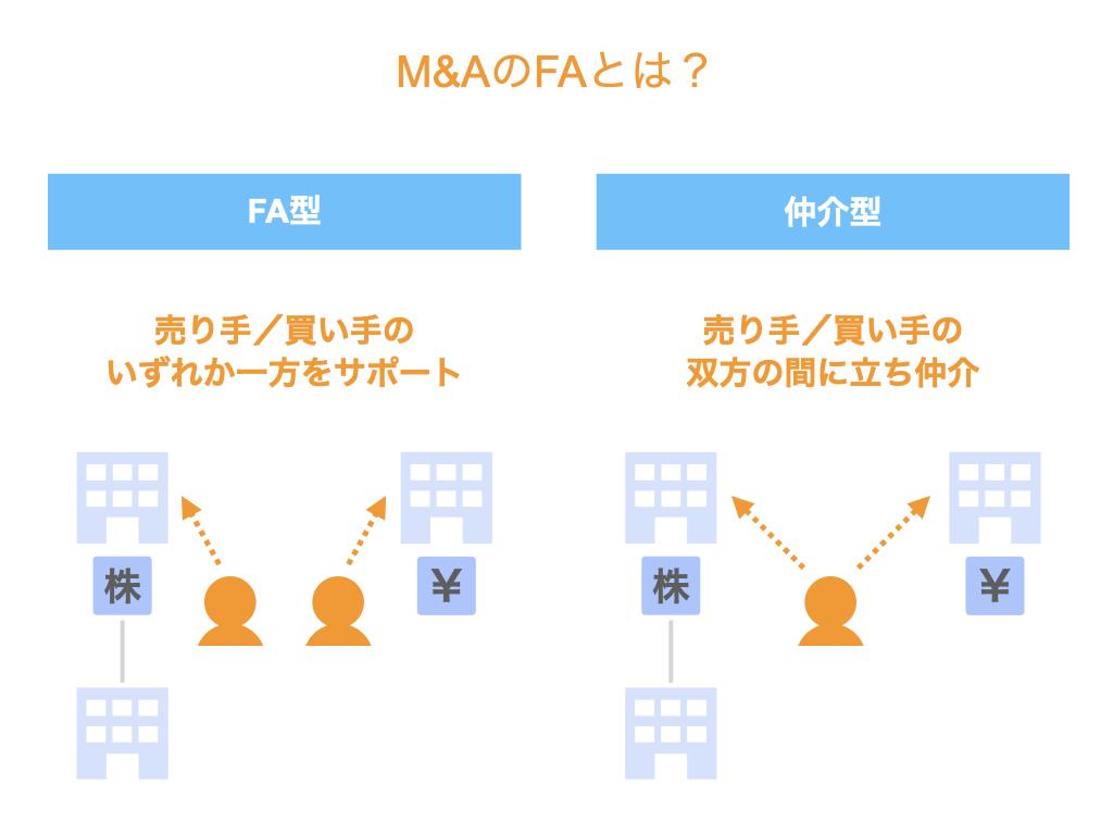 M&AのFAとは