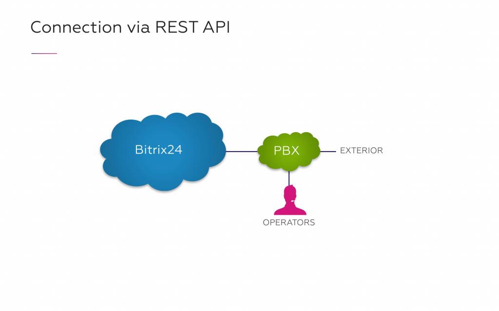 Bitrix24 & Asterisk Integration  Overview