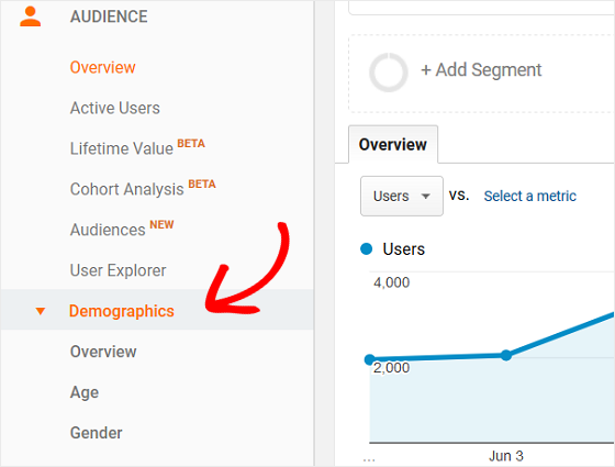 12 Proven ways boost your SEO rankings with Google Analytics