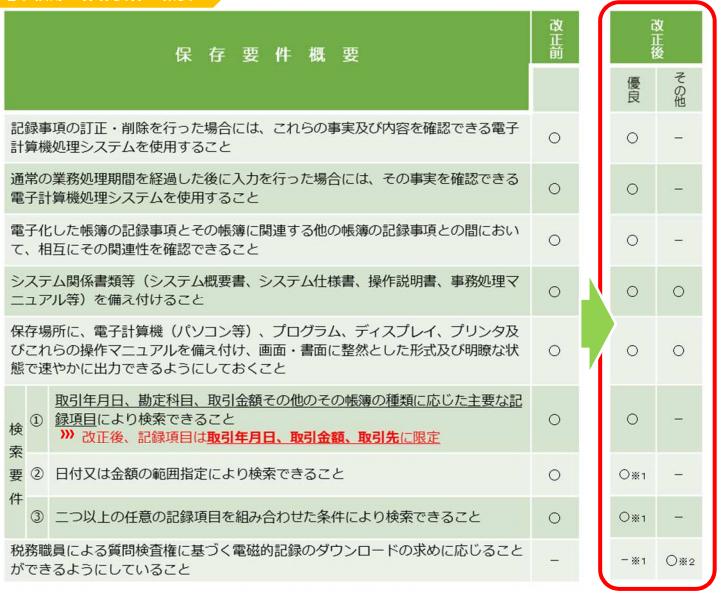 電子帳簿保護法 改正