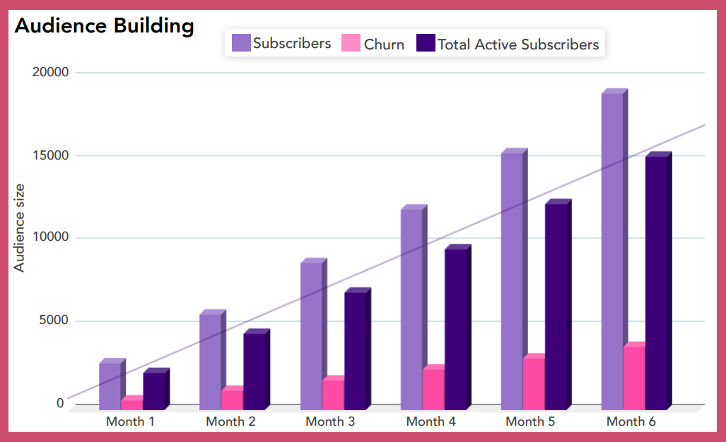 Graphical representation of monthly audience growth with the help of Push Notifications