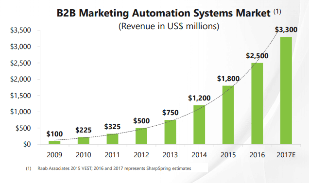 marketing automation market in south africa