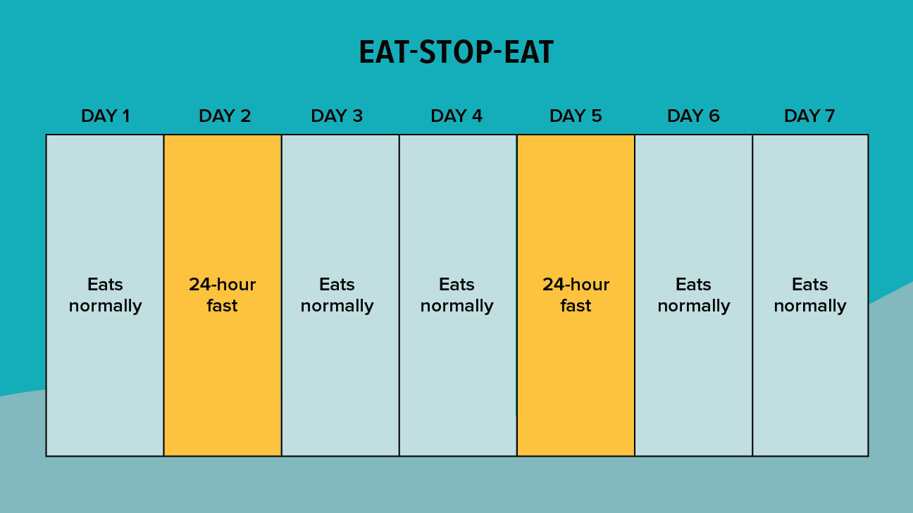 Popular Ways to Do Intermittent Fasting
