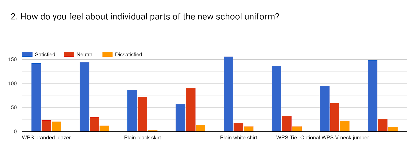 Forms response chart. Question title: 2. How do you feel about individual parts of the new school uniform? . Number of responses: .