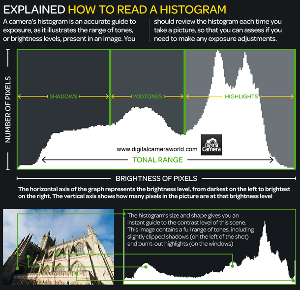 How_to_read_a_histogram_photography_cheat_sheet.jpg