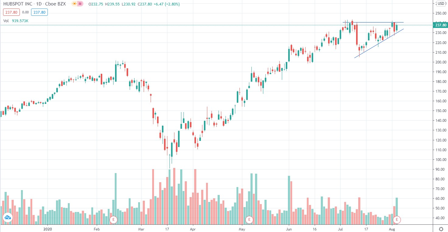 Американский фондовый рынок: Stocks in play 06.08.20