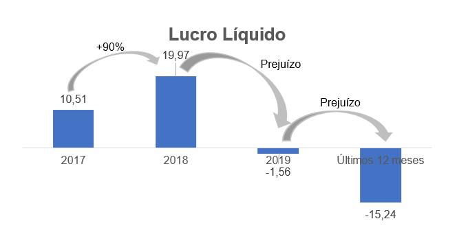 Gráfico sobre Lucro Líquido – Milhões (reais).
